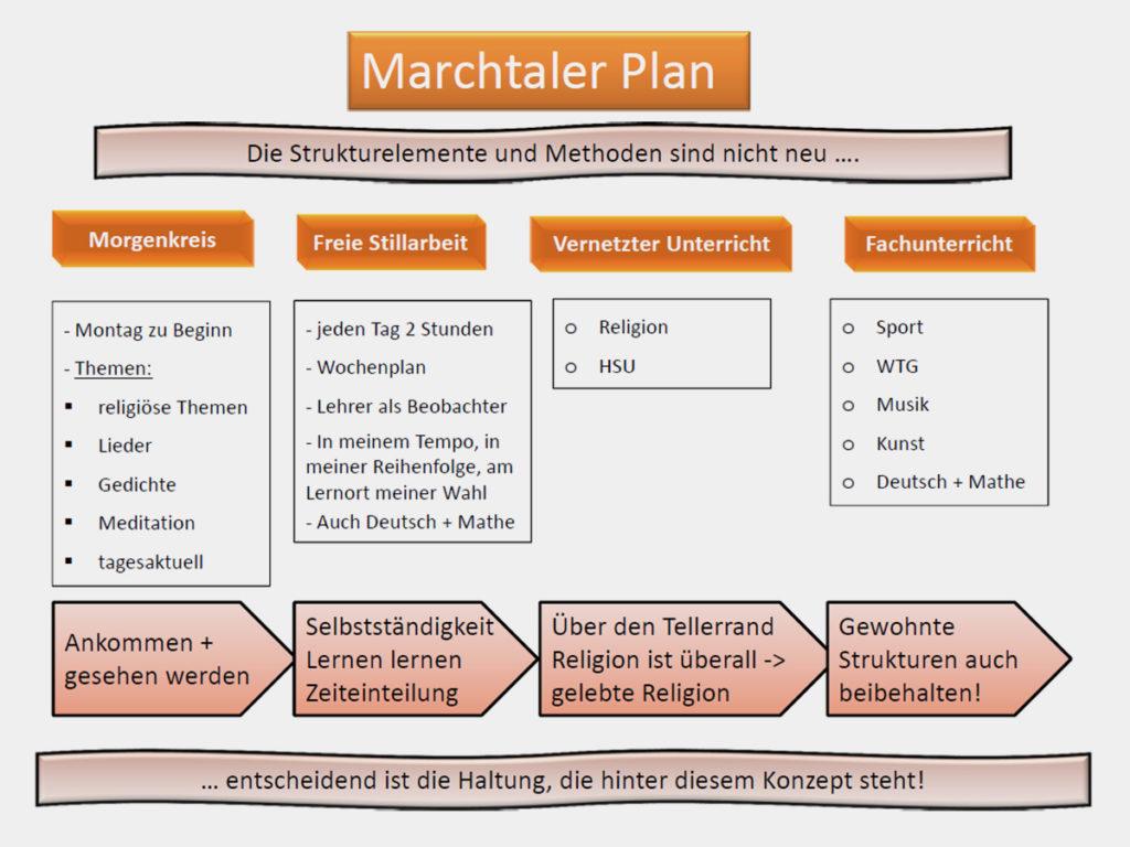 Marchtaler Plan (Übersicht)